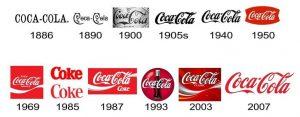 تاریخچه لوگوی کوکاکولا