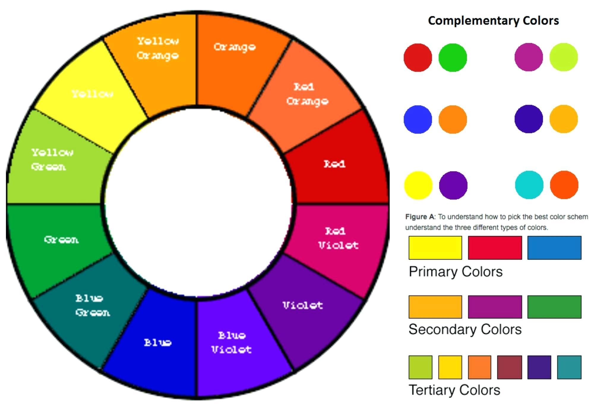 چرخه رنگ چیست,رنگ مکمل در چرخه رنگ,رنگهای مکمل