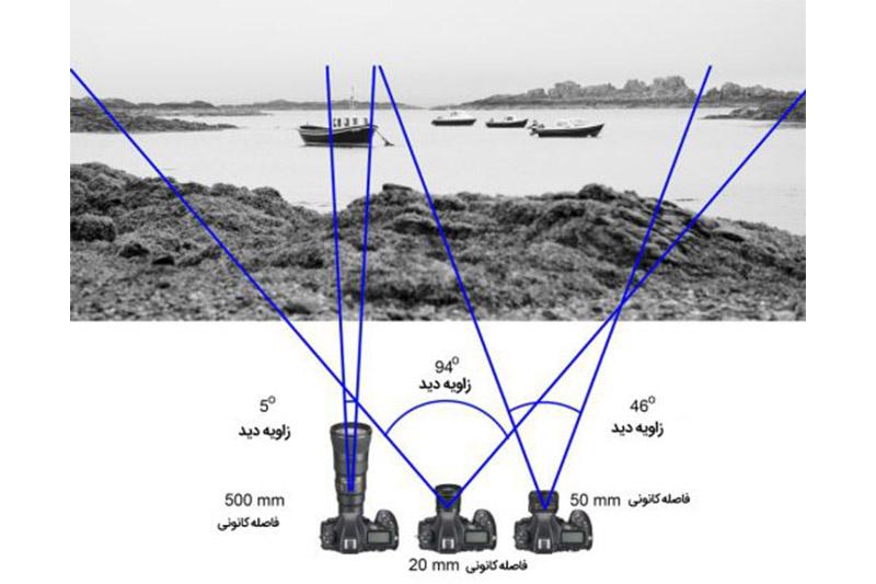 فاصله کانونی چیست