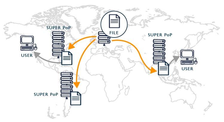 شبکه تحویل محتوا در بهینه سازی سرعت سایت و افزایش سرعت سایت